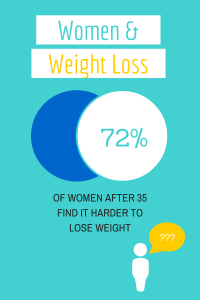 Women Find it Harder to Lose Weight